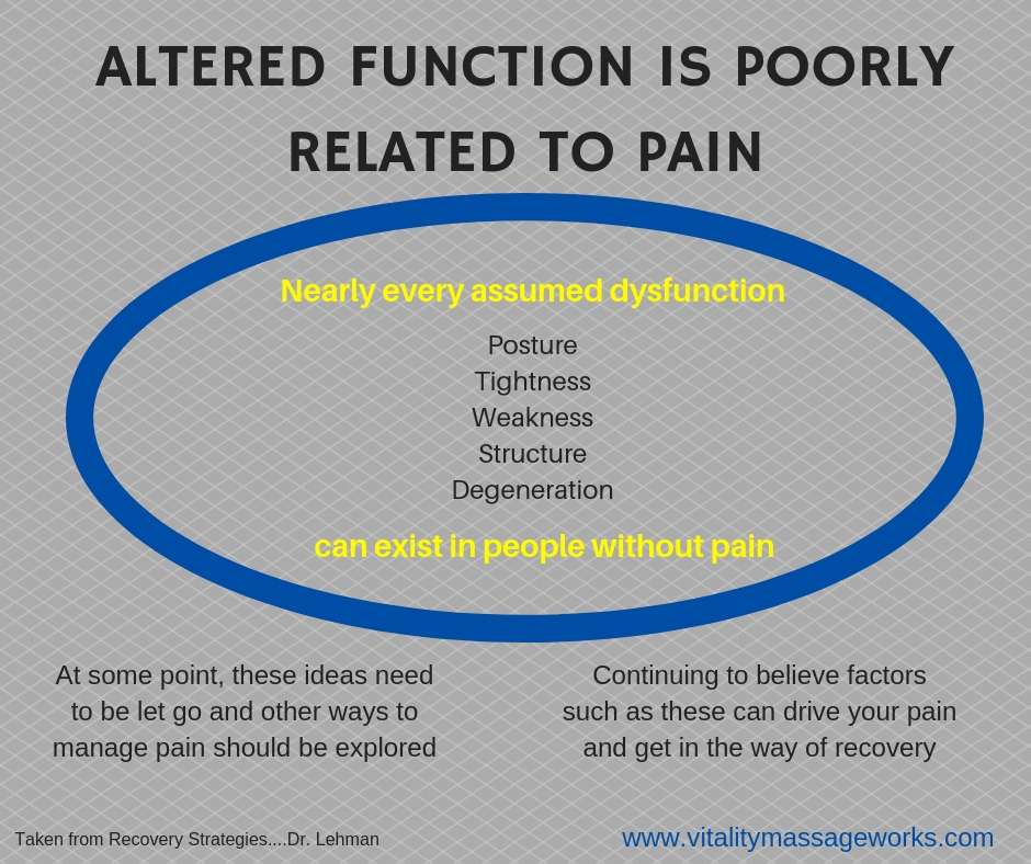 altered function and pain